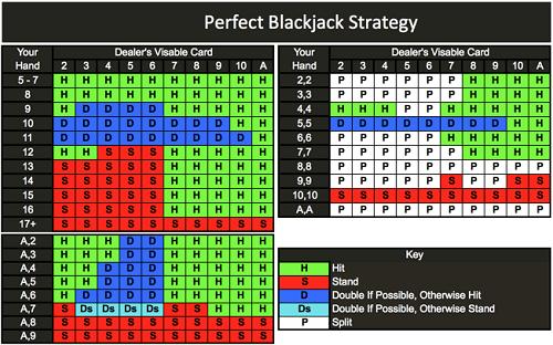 Perfect Blackjack Strategy Chart