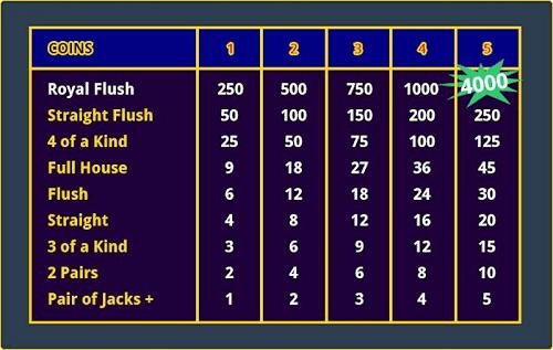 Top Video Poker Strategy Chart